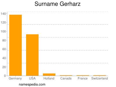 Surname Gerharz