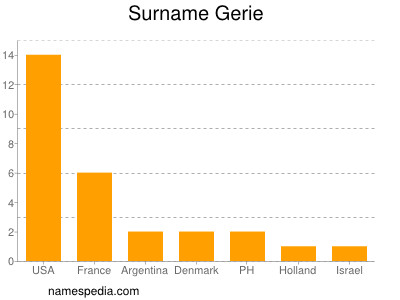 Surname Gerie