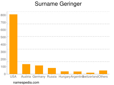 Surname Geringer