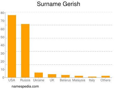 Surname Gerish