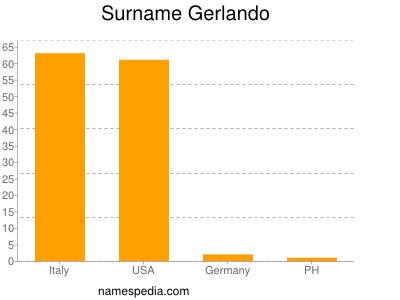 Surname Gerlando