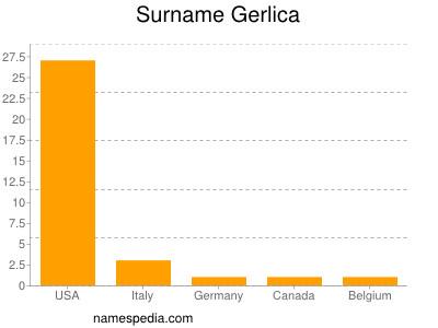 Surname Gerlica