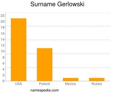 Surname Gerlowski