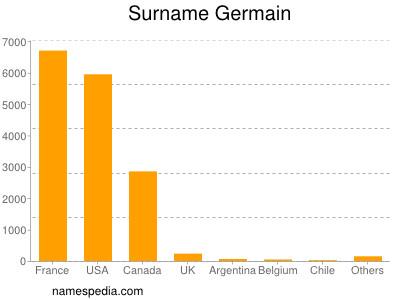 Surname Germain