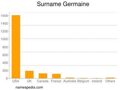 Surname Germaine