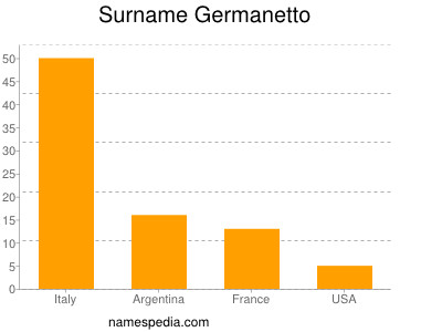 Surname Germanetto