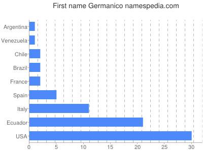 Given name Germanico