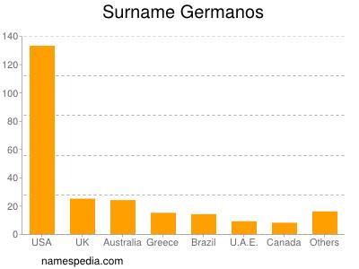 Surname Germanos