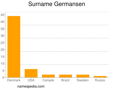 Surname Germansen