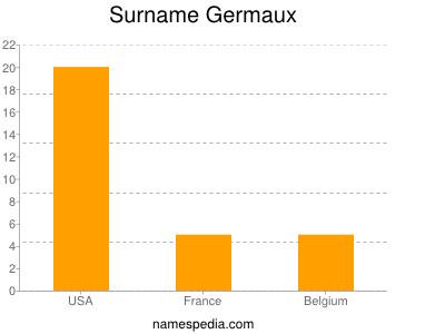 Surname Germaux