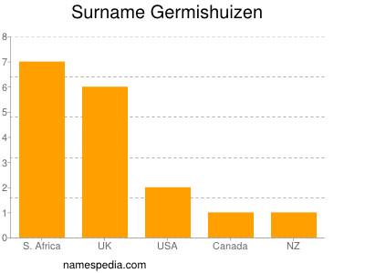 Surname Germishuizen