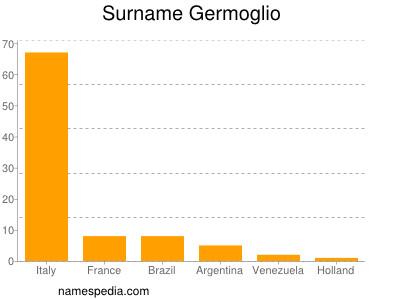 Surname Germoglio