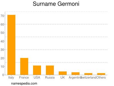 Surname Germoni