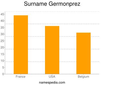 Surname Germonprez