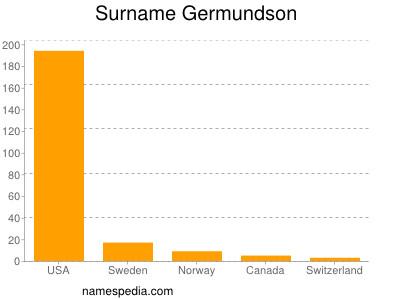 Surname Germundson