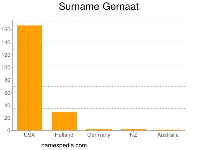 Surname Gernaat