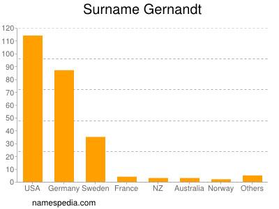 Surname Gernandt