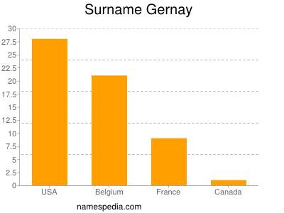 Surname Gernay