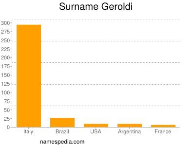 Surname Geroldi