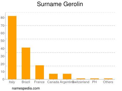 Surname Gerolin