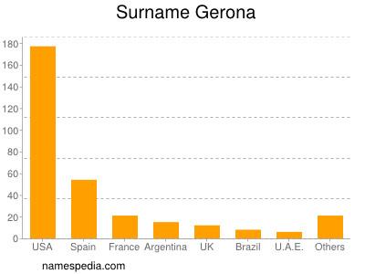 Surname Gerona