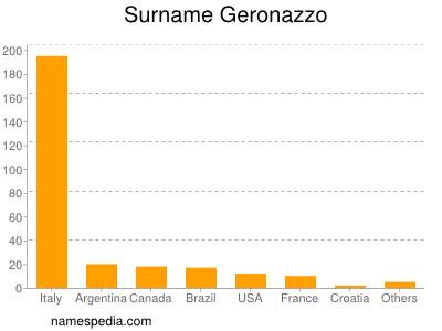 Surname Geronazzo