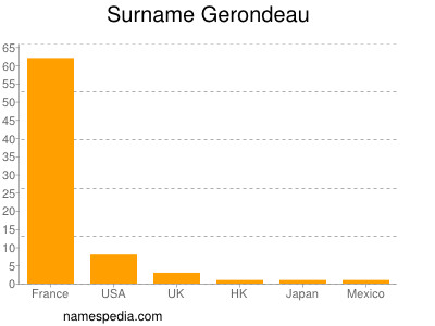Surname Gerondeau