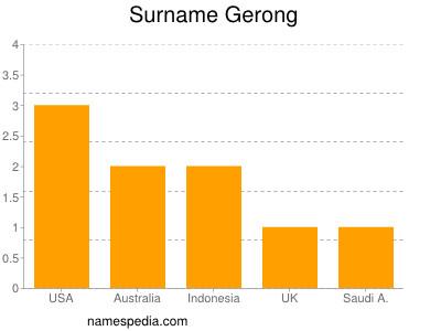 Surname Gerong