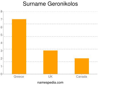 Surname Geronikolos