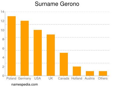Surname Gerono