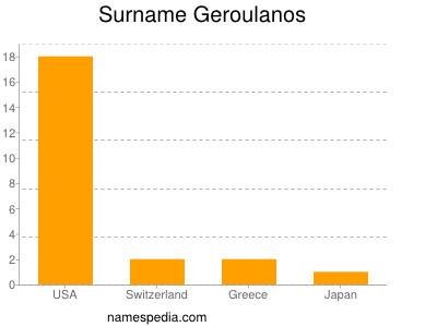 Surname Geroulanos