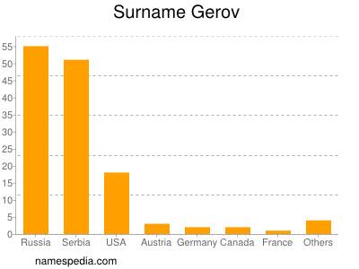 Surname Gerov