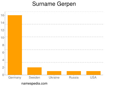 Surname Gerpen