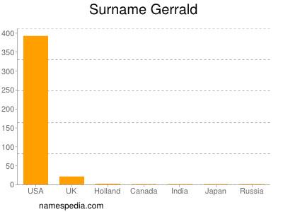Surname Gerrald