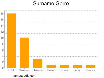 Surname Gerre