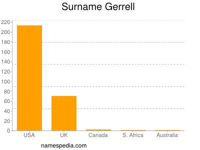 Surname Gerrell