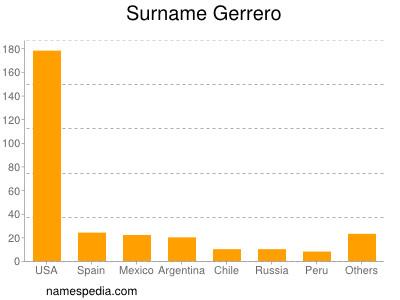 Surname Gerrero