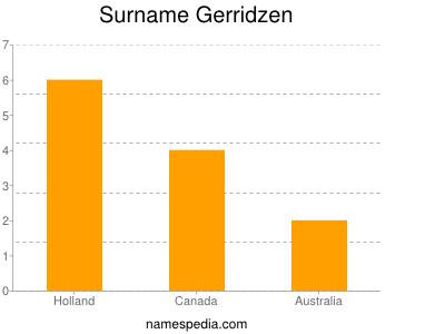 Surname Gerridzen