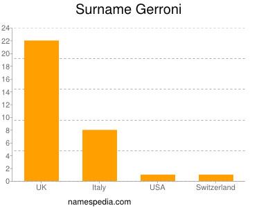 Surname Gerroni