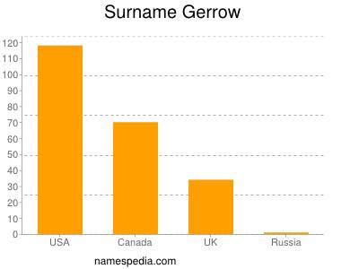 Surname Gerrow