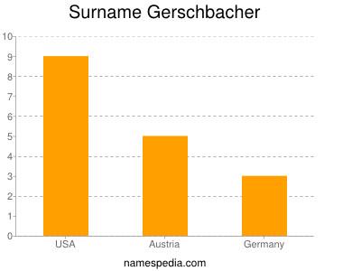 Surname Gerschbacher
