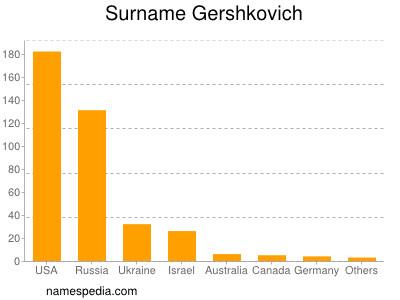 Surname Gershkovich