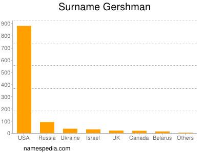 Surname Gershman