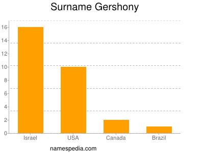 Surname Gershony