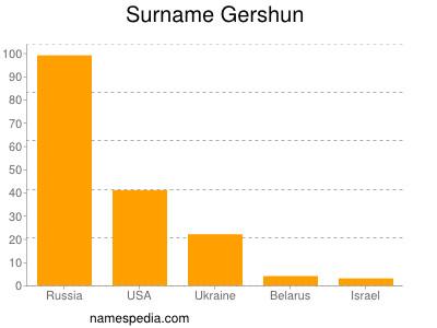 Surname Gershun