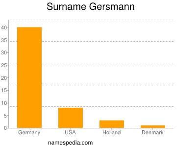 Surname Gersmann