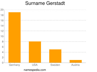 Surname Gerstadt