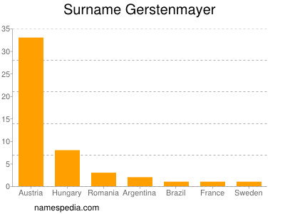 Surname Gerstenmayer