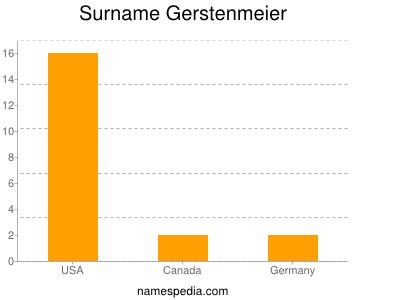 Surname Gerstenmeier