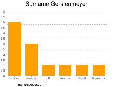 Surname Gerstenmeyer